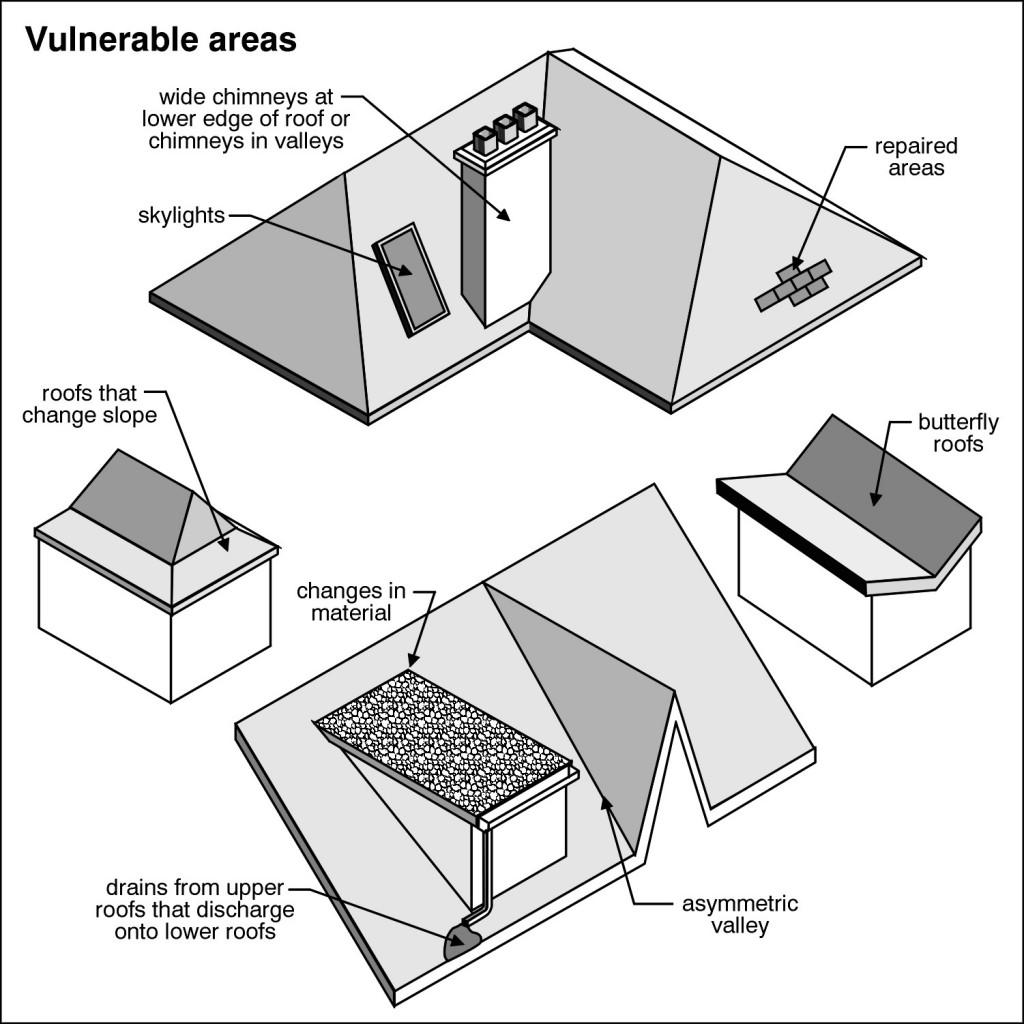 Home Inspection Checklist - Home Inspection Cincinnati, Ohio