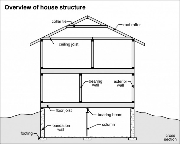overview-houseStructure-1024x819